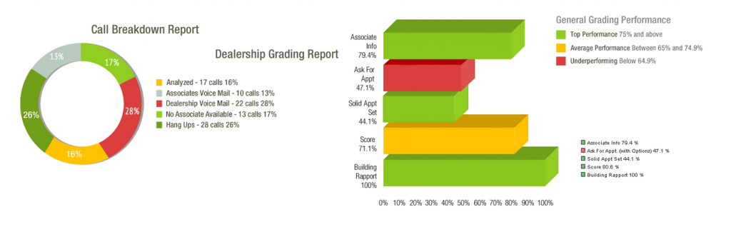 Measure Up Group Call Breakdown Report