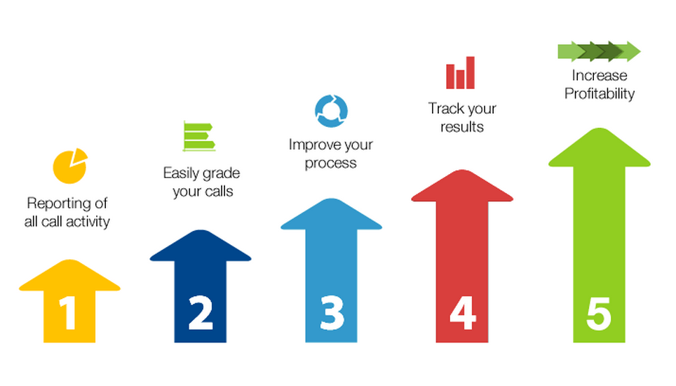 Measure Up Group Process - Web Speak Automotive Content Digital Marketing